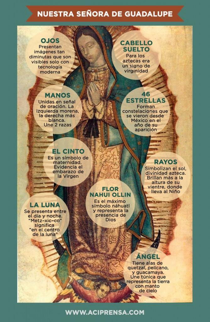 Imagen explicada de la Virgen de Guadalupe